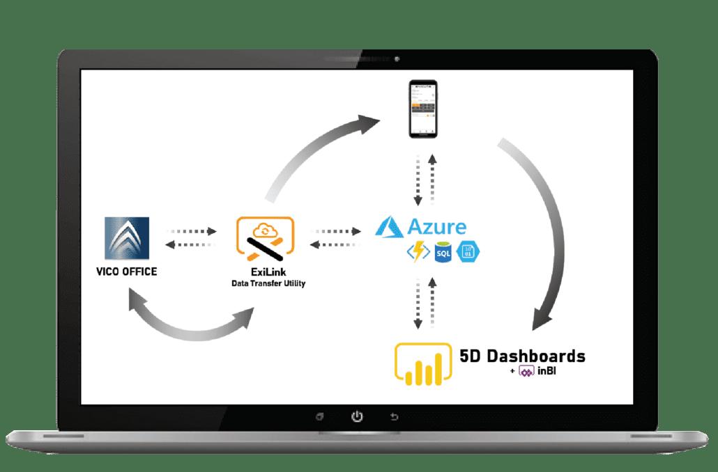 The Ecicute Cloud Platform works through apps